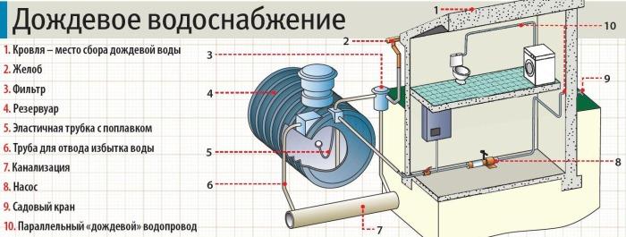 sistema vodosnabzhenija